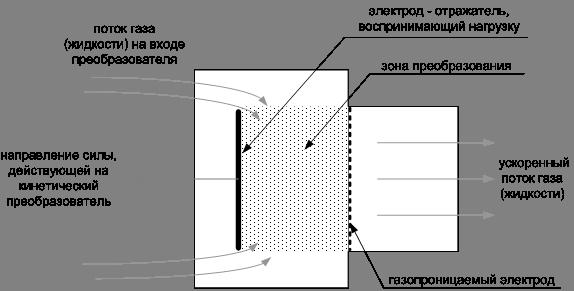 Туннельный кинетический преобразователь