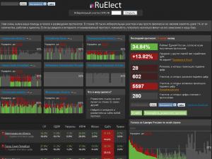 RuElect.com